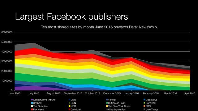 Facebook top ten content domains shared (june 2015 - april 2016)
