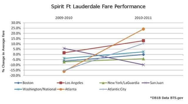Spirit Ft Lauderdale Fare Performance