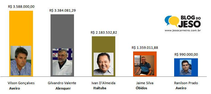 Os 5 candidatos a prefeito mais ricos do oeste do Pará - 1ª lista