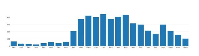 2013 prints per hour