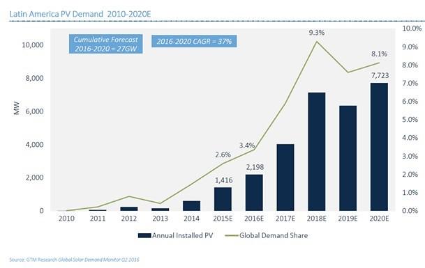 Energía Solar Sudamérica Demanda 2010 - 2020