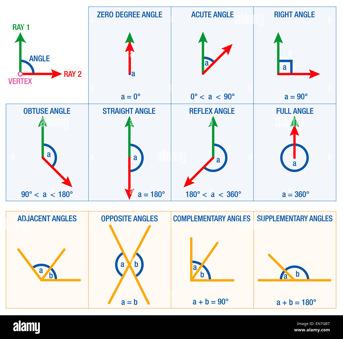 Angles From Geometry And Mathematics Science Like Acute
