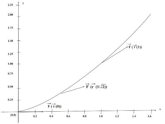 Stewart-Calculus-7e-Solutions-Chapter-16.2-Vector-Calculus-29E-4