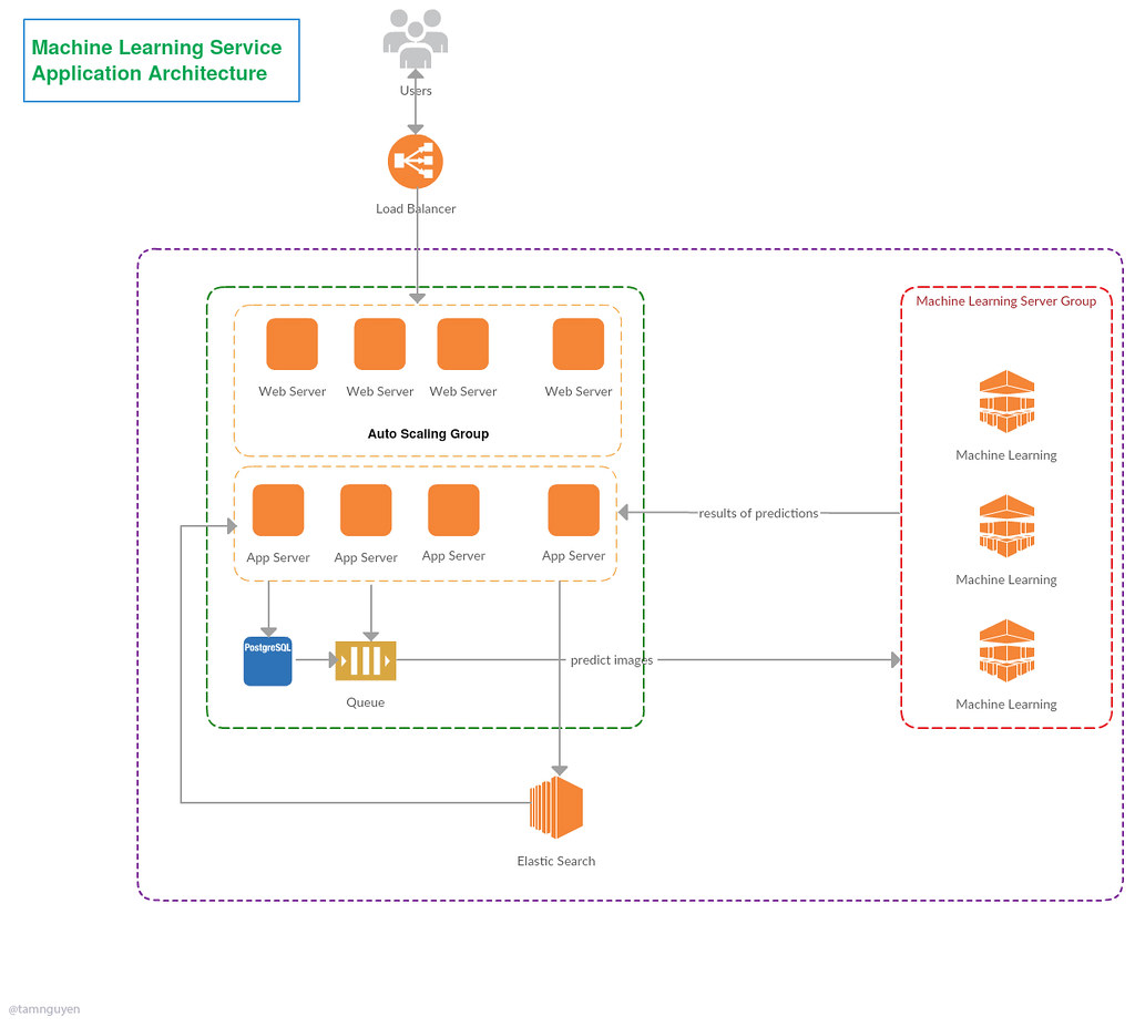 Machine Learning Service Application Architecture