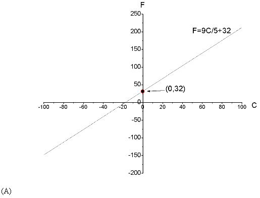 Stewart Calculus 7e Solutions Chapter 1 Functions and