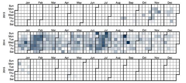2014 all courses modify heatmap