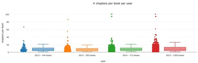 chapters per book per year
