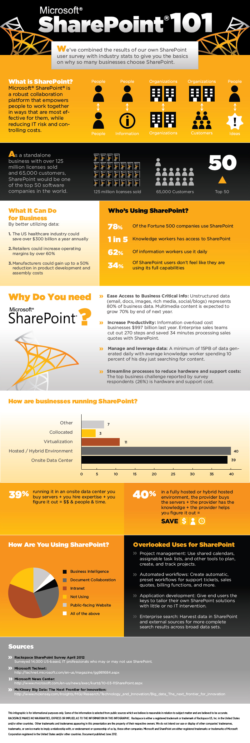 Rackspace® — Some Important Points About SharePoint [Infographic]