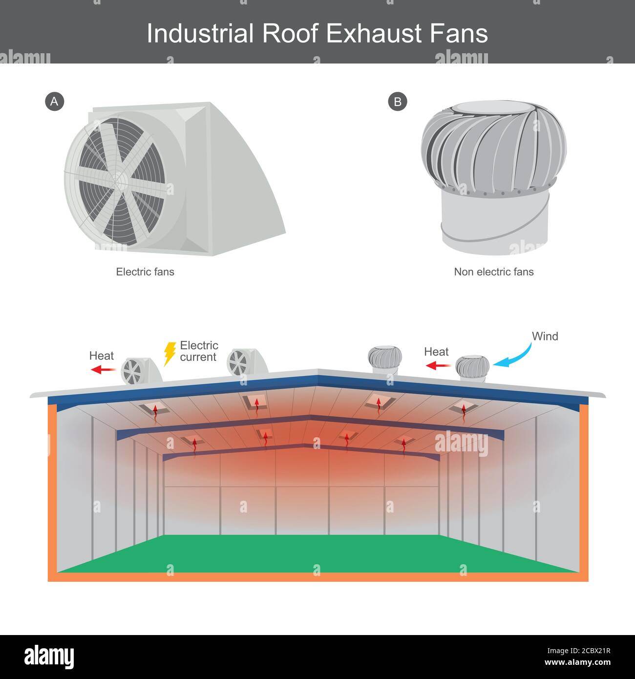 https www alamy com industrial roof exhaust fans illustration explain for you can bring the heat away from in factory by using an exhaust fans above the roof image368751315 html