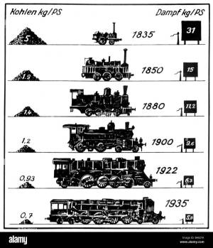 transport  transportation, railway, lootives, steam