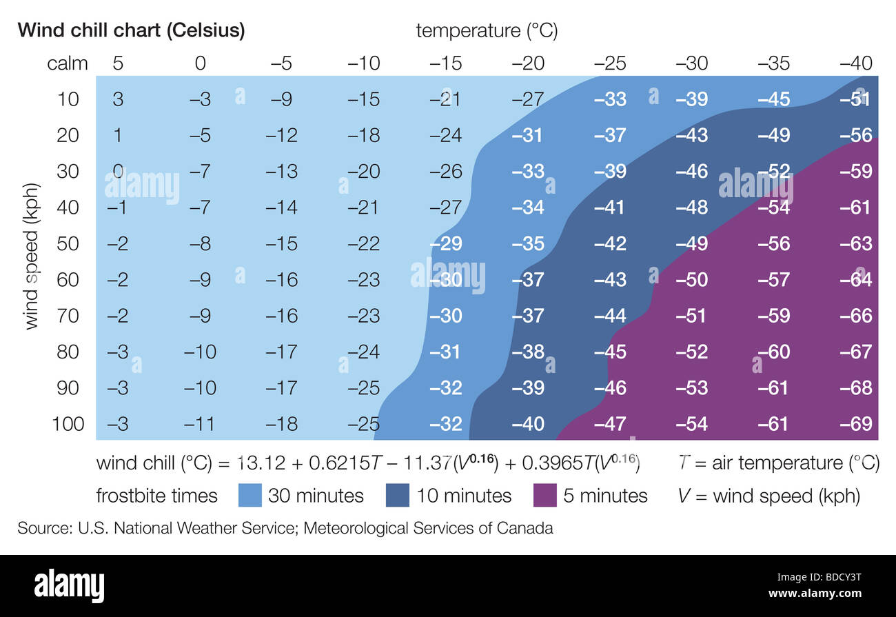 Celsius Wind Chill Chart Stock Photo Royalty Free Image