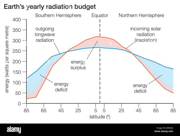 Earth's yearly radiation budget Stock Photo: 26673502 - Alamy