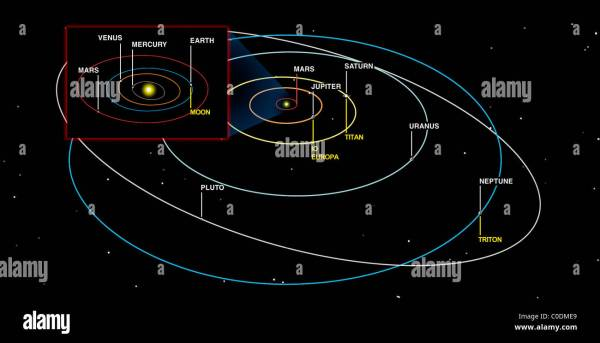 Diagram of the orbits of the planets Stock Photo - Alamy