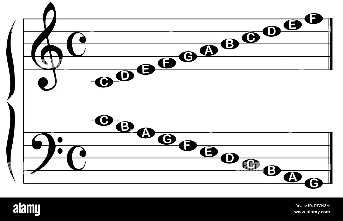 The Names Of The Notes For The Bass And Treble Clef