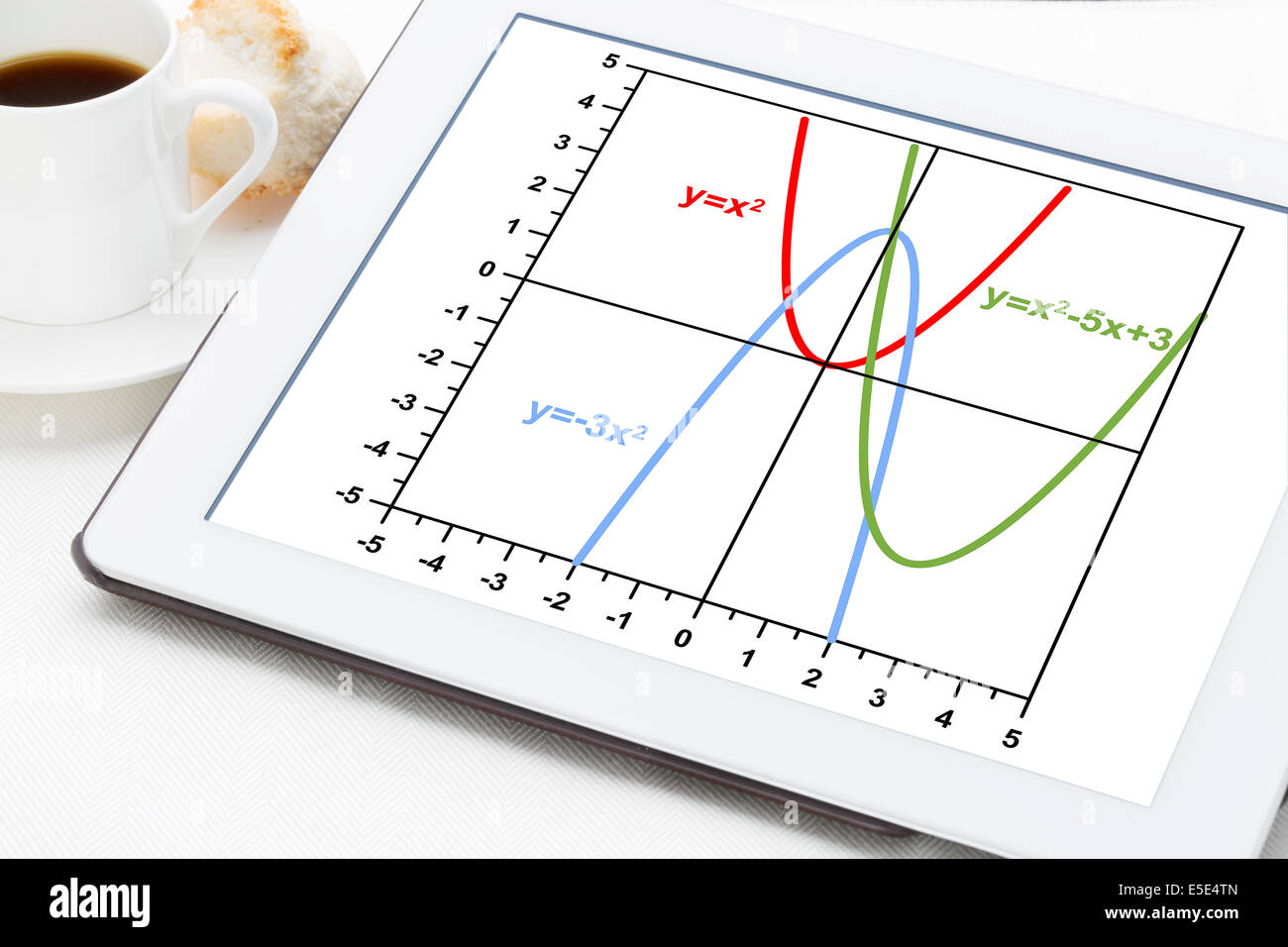 Graph Of Quadratic Functions Parabola On A Digital