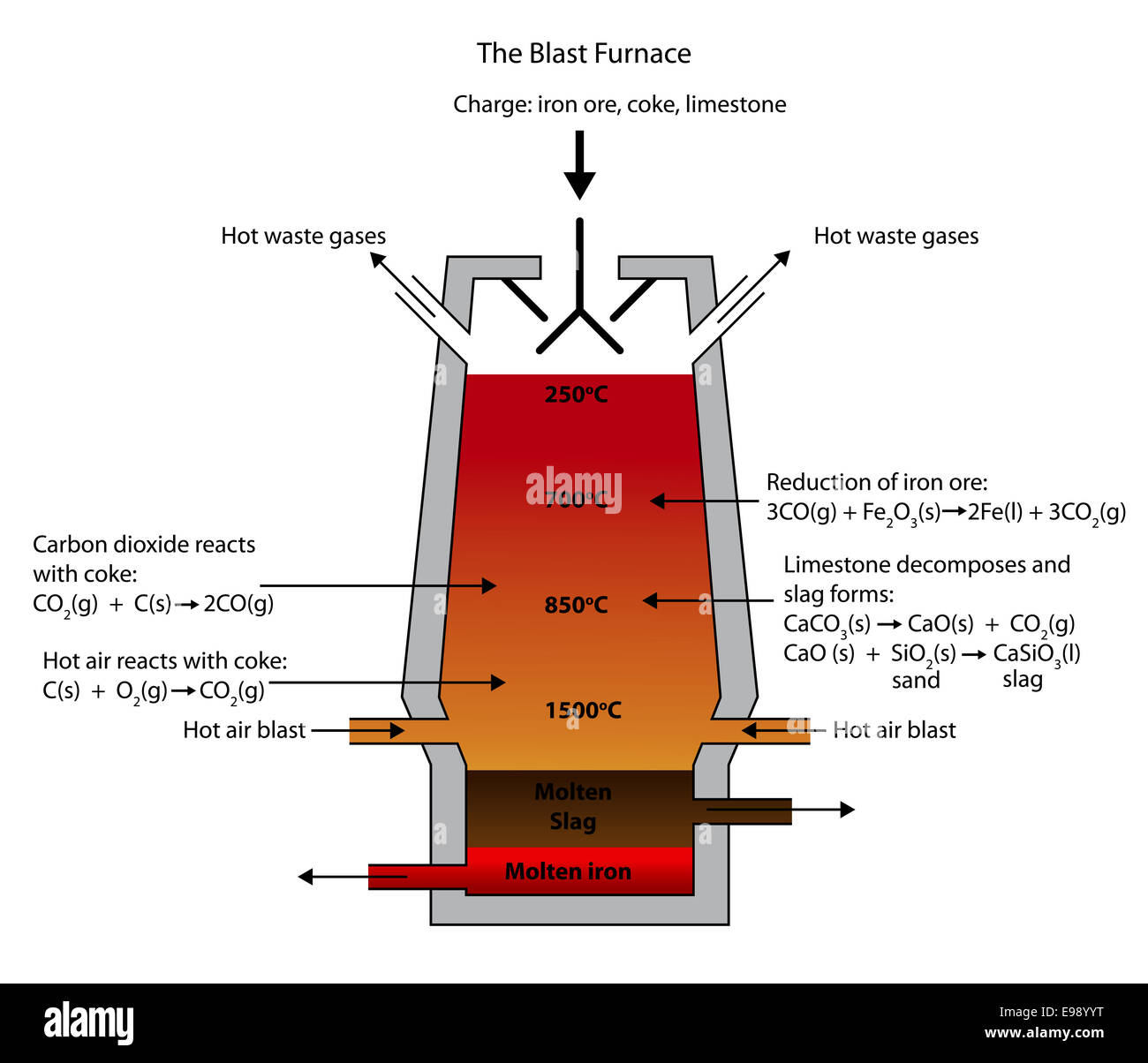 Illustration Of The Blast Furnace For The Smelting Of Iron