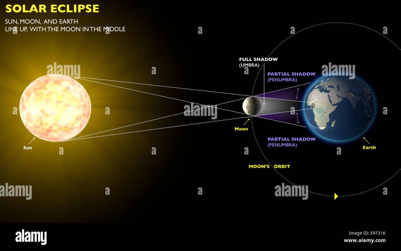 3d Solar Eclipse Space Earth Moon Sun Stock Photo