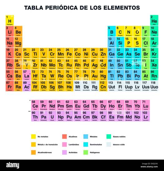 Periodic table of elements with labels periodic diagrams science periodic table of the elements spanish labeling stock photo urtaz Image collections