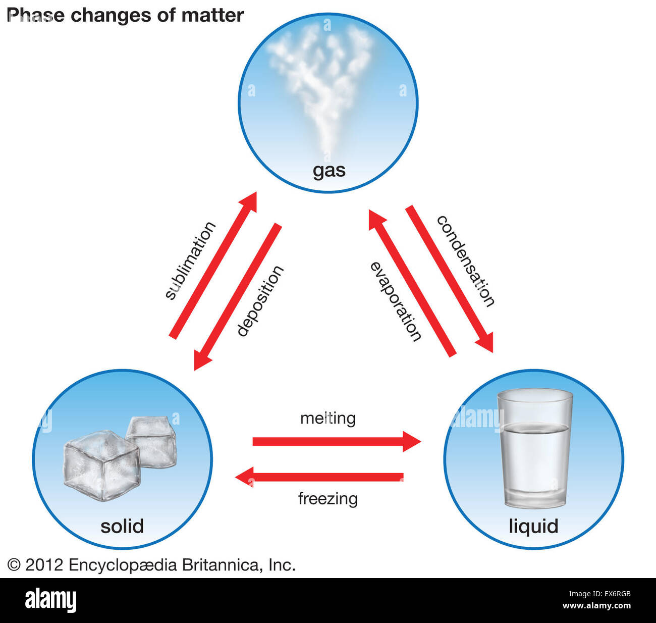 Phase Changes Of Matter Stock Photo Royalty Free Image