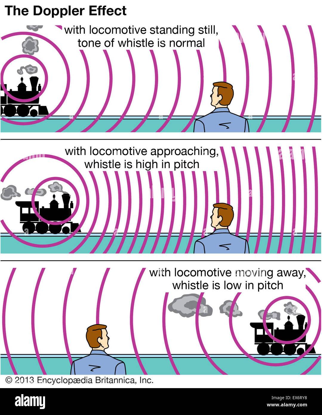 Doppler Effect Stock Photo