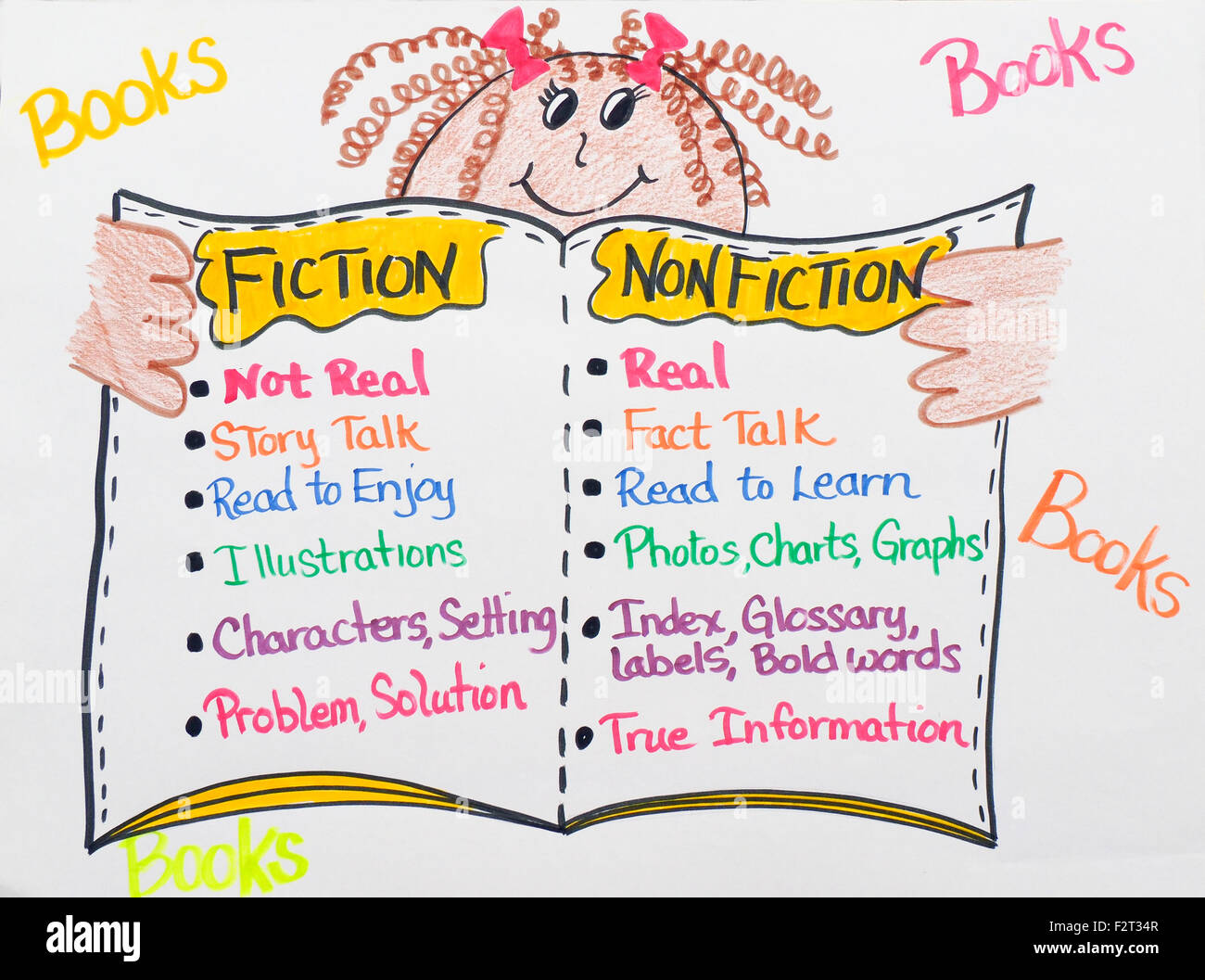 Classroom Sign Explaining Fiction And Non Fiction Stock