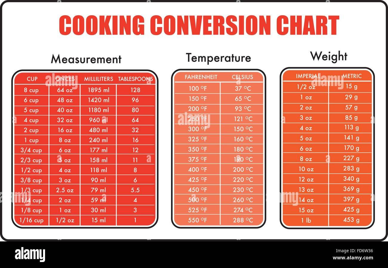 Cooking Measurement Table Chart Vector Stock Vector Image