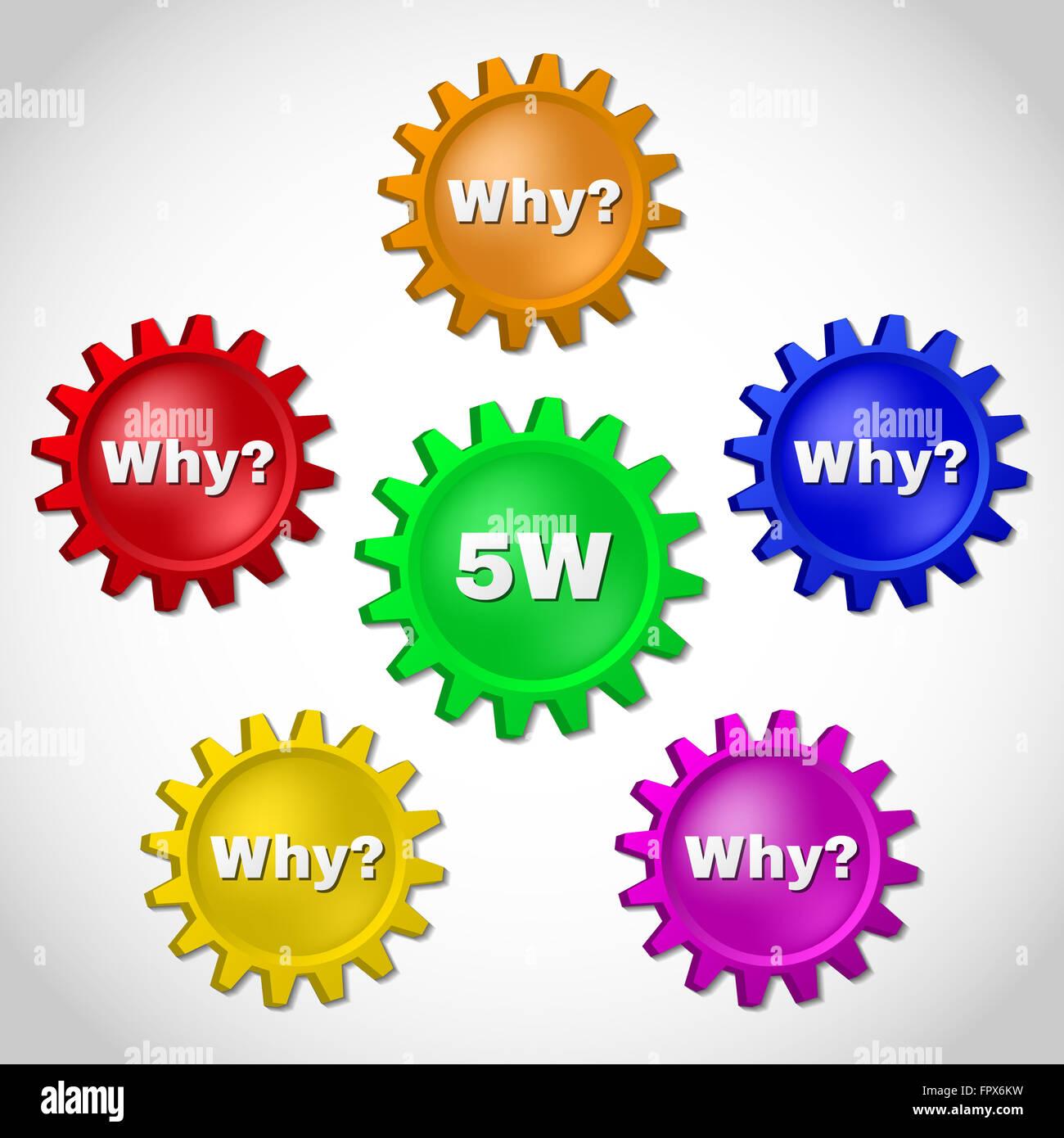 5w Root Causeysis Methodology Concept 5 Whys