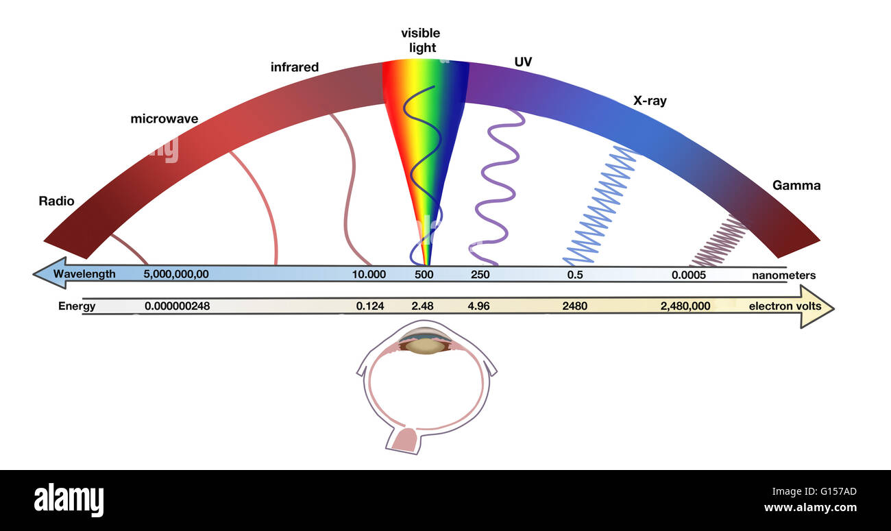 Electromagnetic Spectrum Stock Photos Amp Electromagnetic