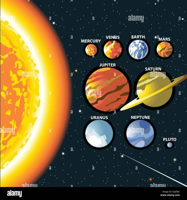 Solar system. Sun and planets of the milky way galaxy ...