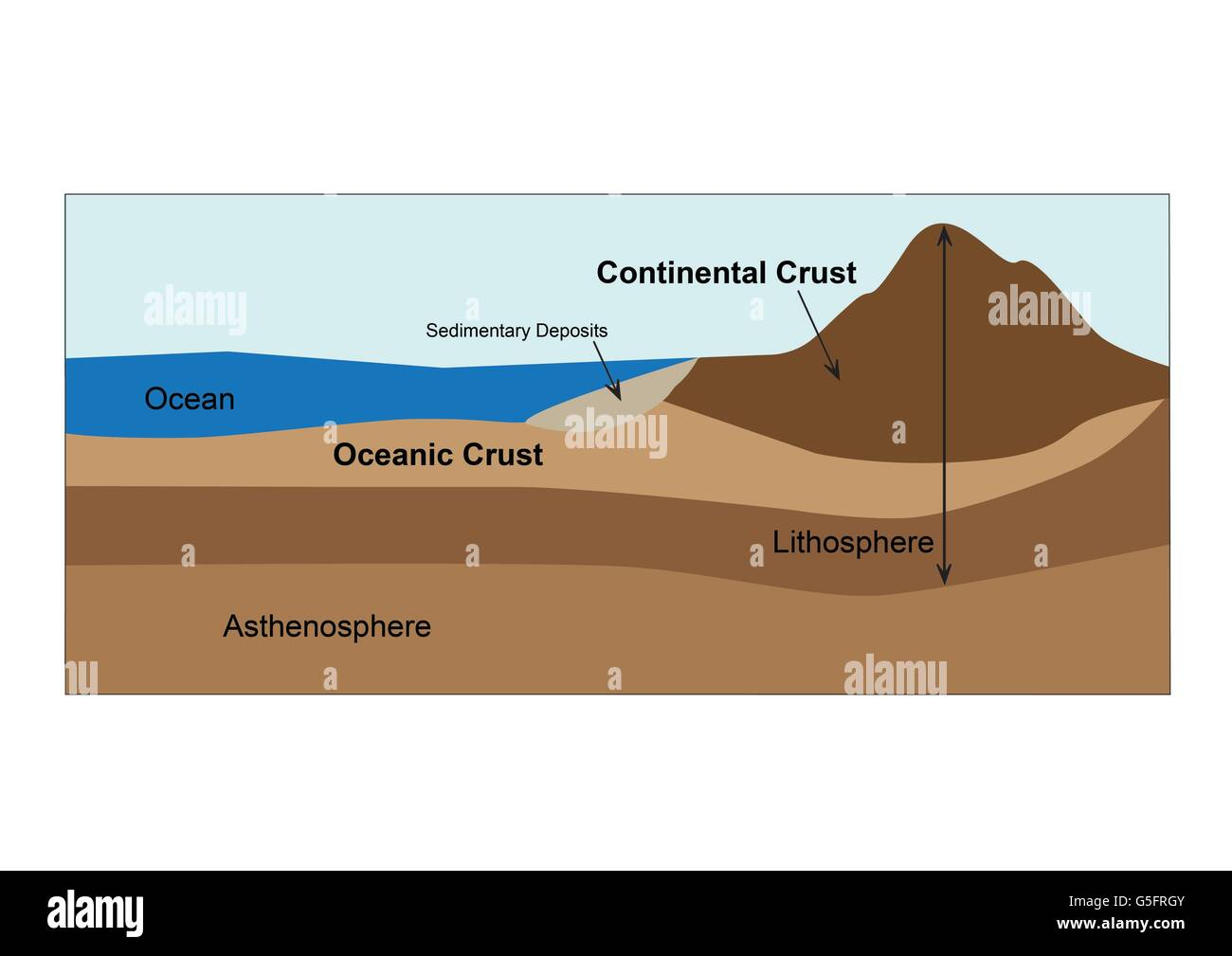 Diagram Of Earths Crust And Mantle Stock Photo