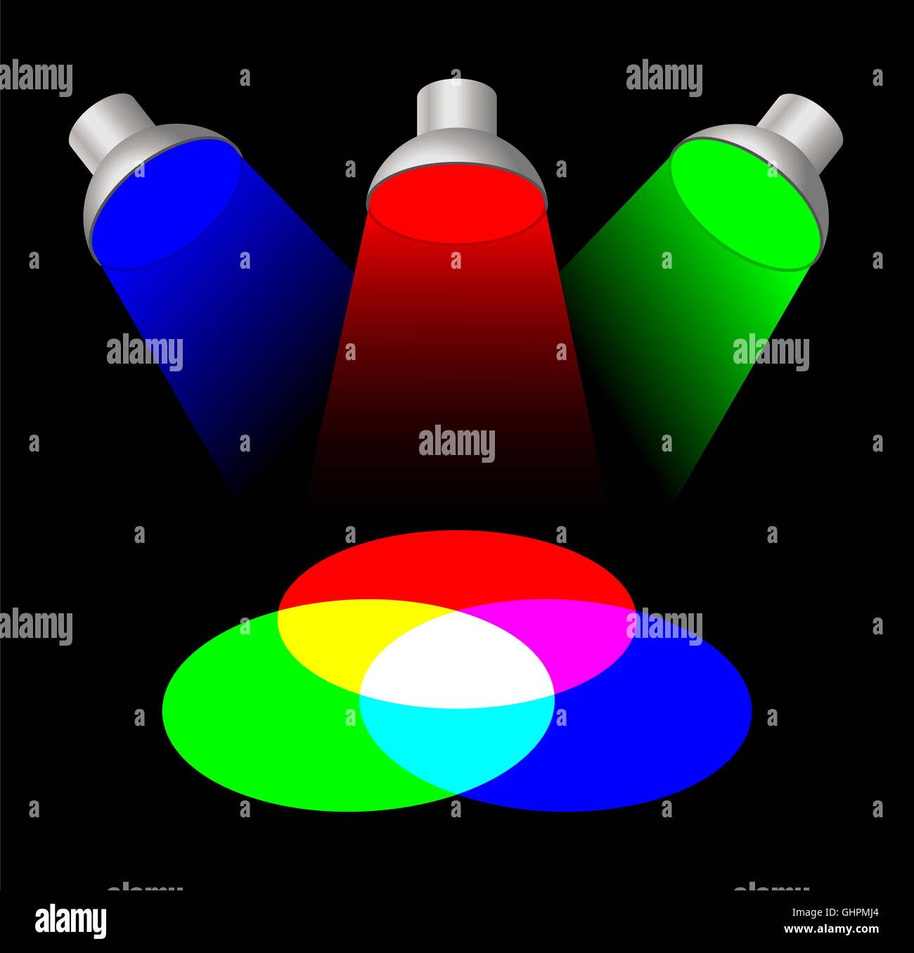 Additive Color Mixing With Spotlights The Three Primary
