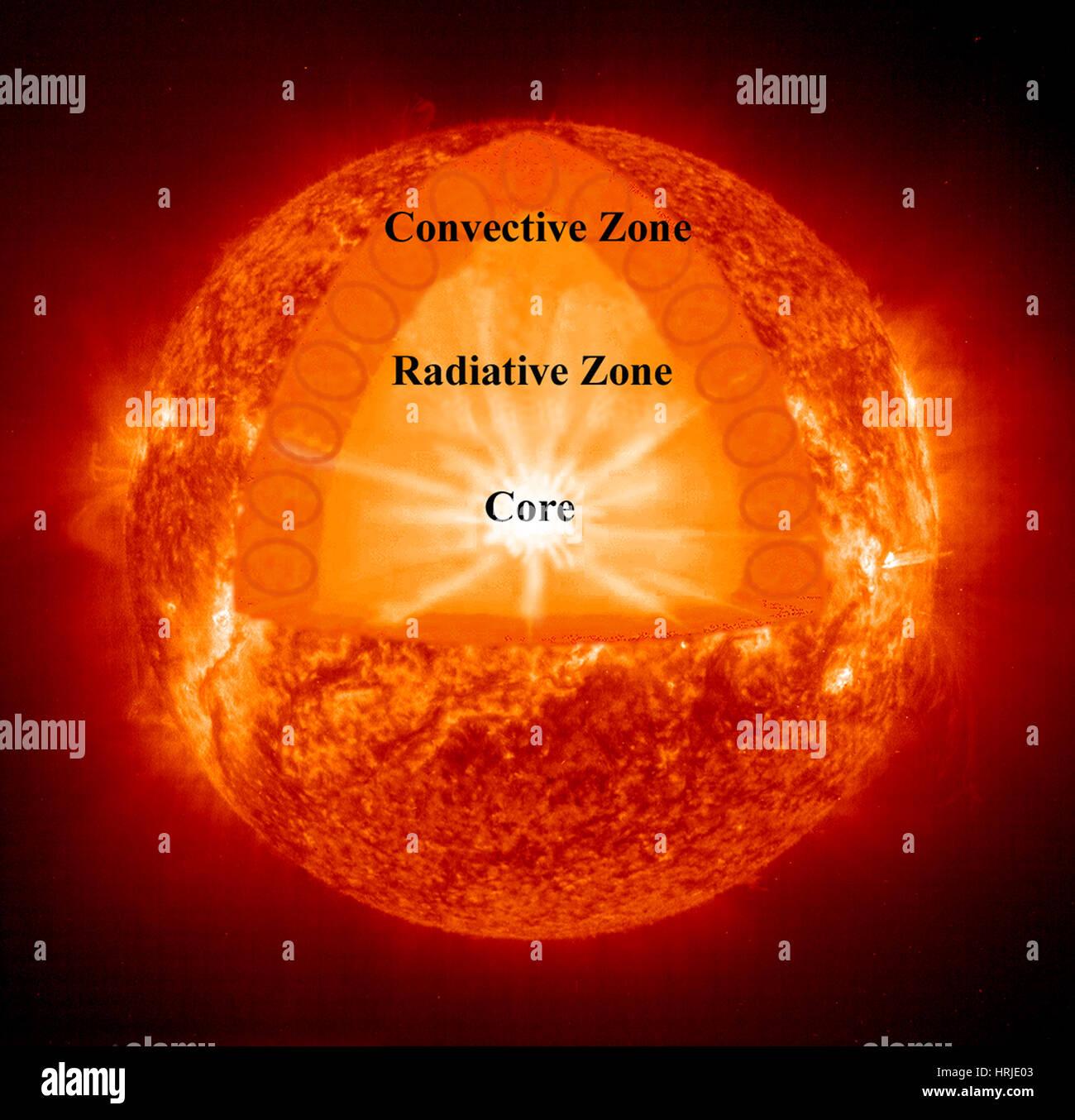 Sun Major Zones Of Internal Structure Eit Stock Photo