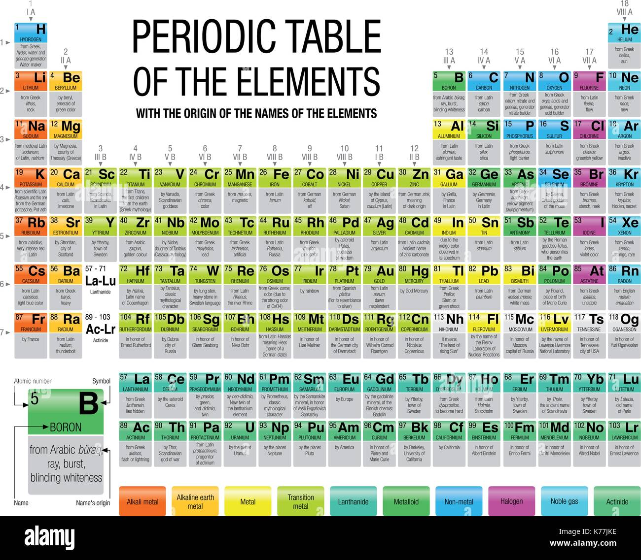 Periodic Table With Names And Origin