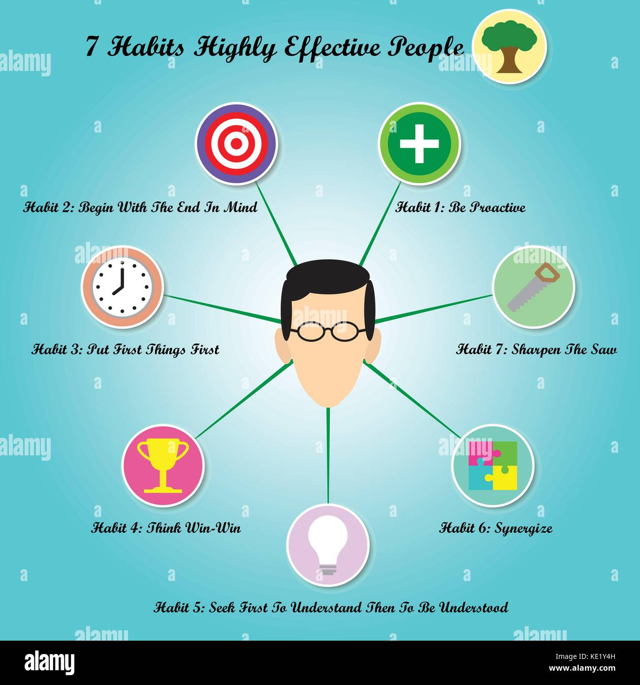 Vector A Face Is Circled By Chart Of 7 Habits Of Highly Effective Stock Vector Art