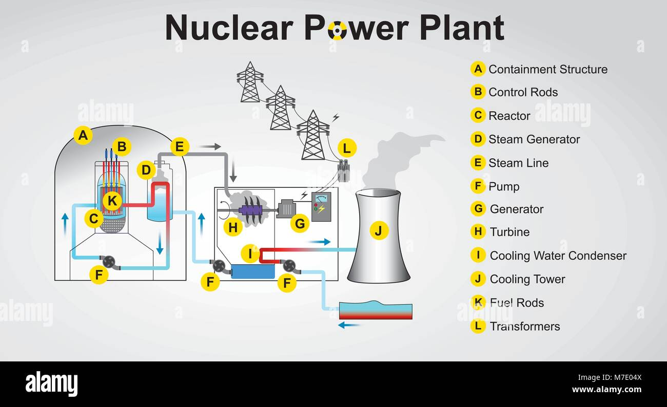 Nuclear Power Plant System Process Vector Graphic Design