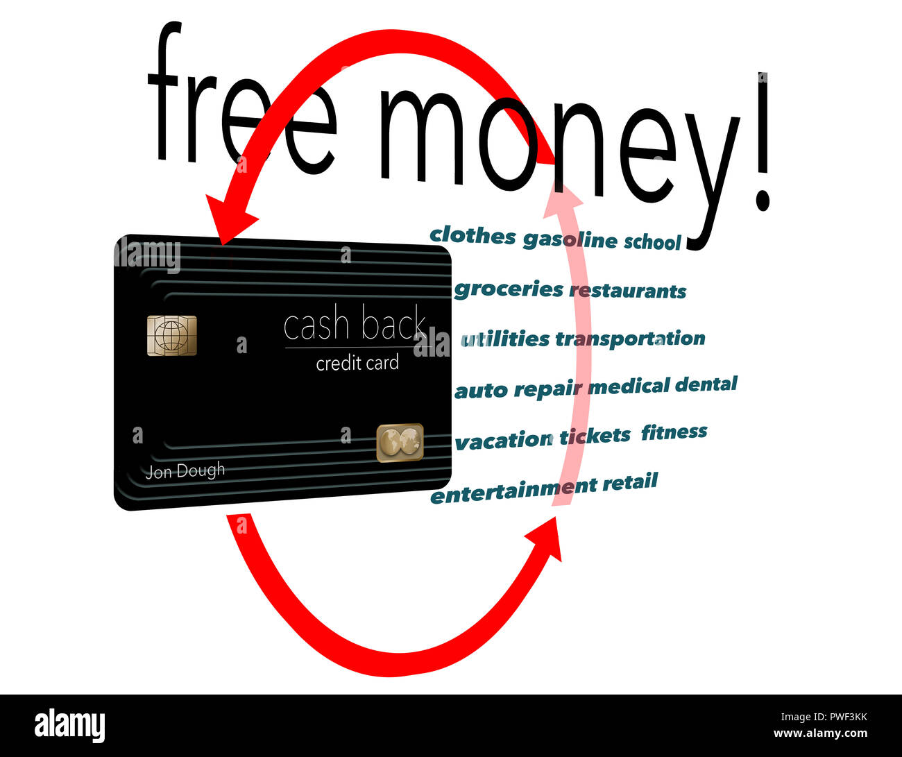 I Buy Everything With A Cash Back Credit Card Why Not It S Free Money And Here Is An Illustration That Makes That Point Stock Photo Alamy