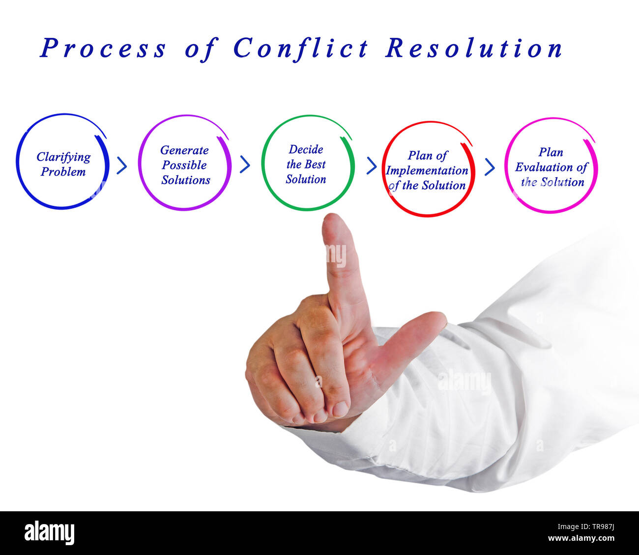Process Of Conflict Resolution Stock Photo