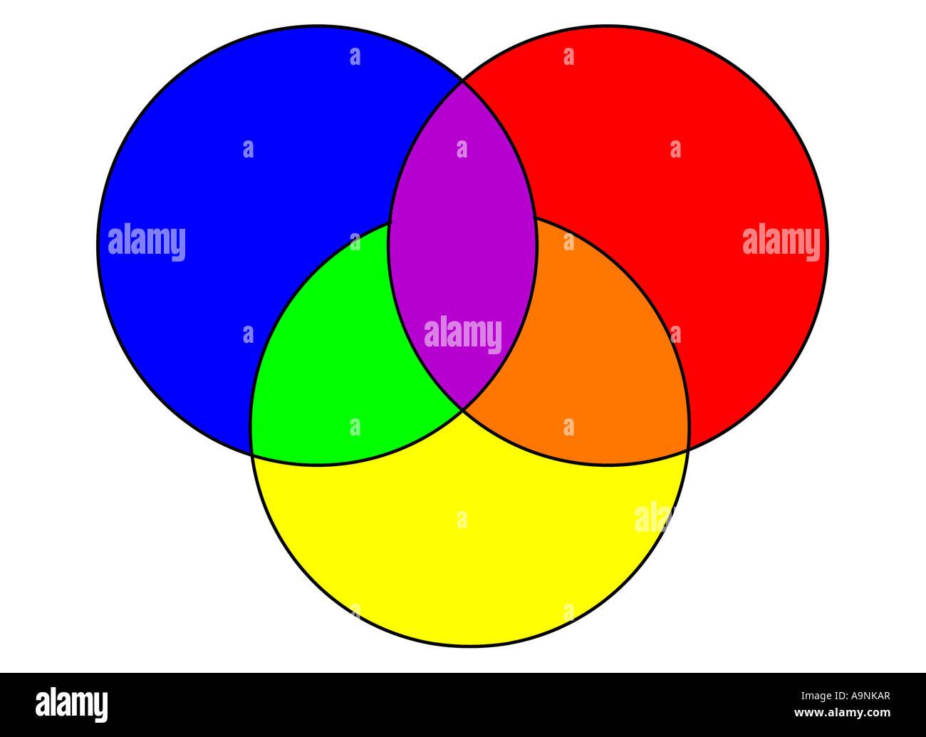Bild Von Einem Farbrad Mit Den Drei Grundfarben Rot Gelb