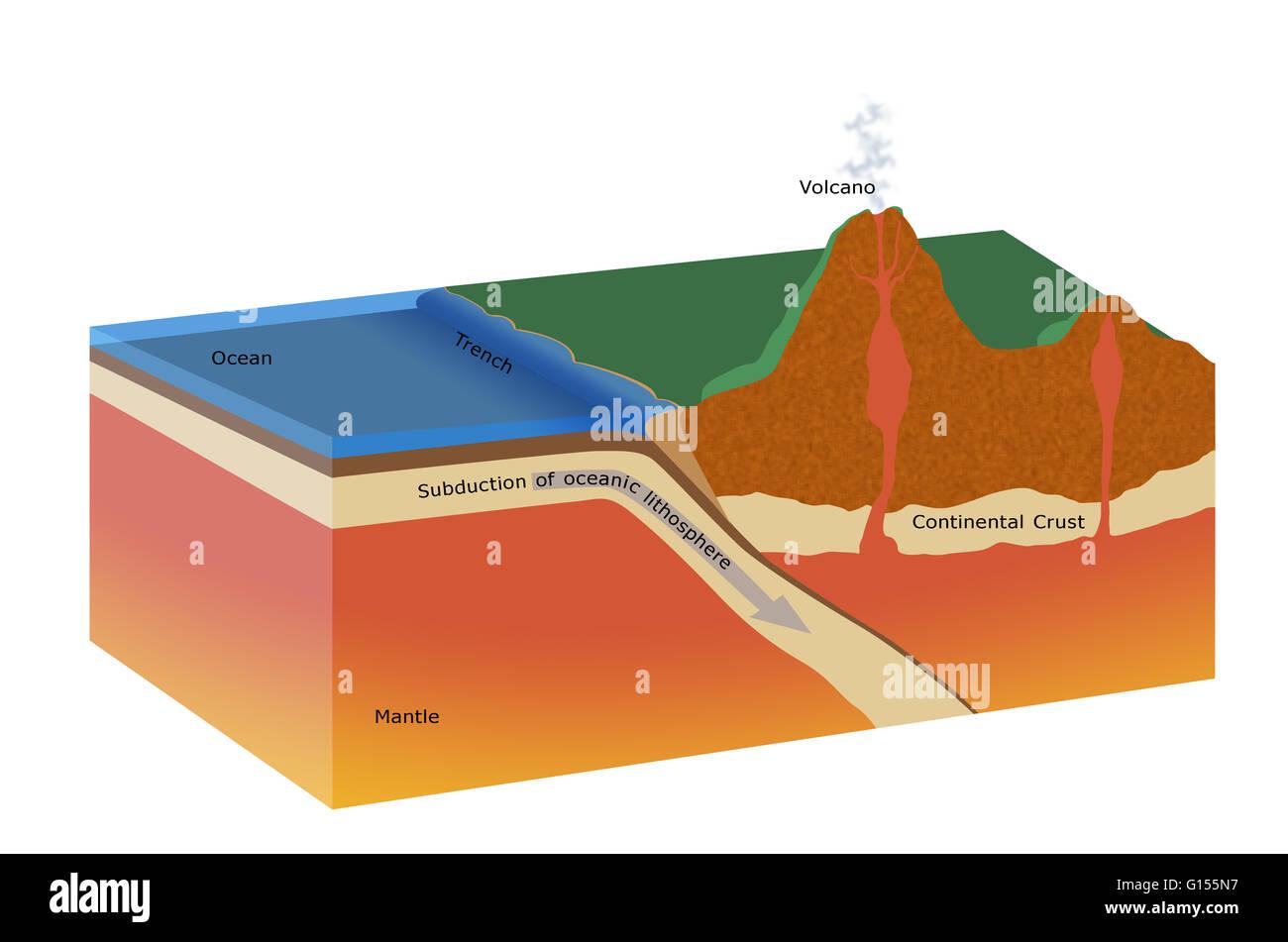 Cutaway Kunstwerk Eine Subduktionszone Tektonischen