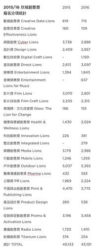 2016 坎城創意獎報名分項統計