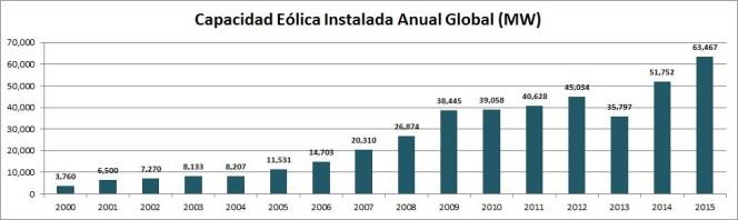 Las instalaciones anuales de energía eólica en 2015 alcanzaron 63 GW