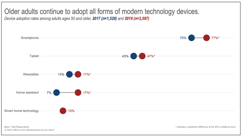 older adult tech adoption 2017 versus 2019
