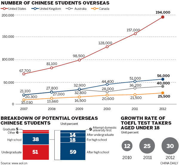 number of chinese students oversa