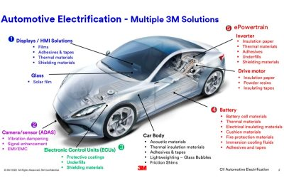 Café Tecnológico CAAR – AutoElectrificación de vehículo por 3M para socios de CAAR