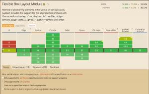 Flexible Box Layout Module