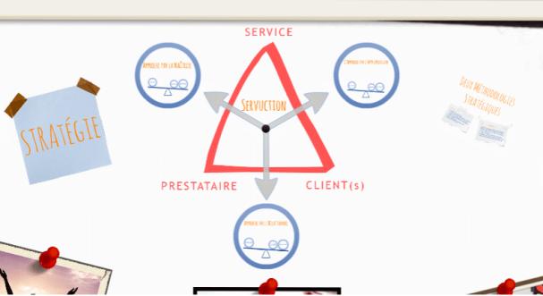 triangle de la servuction