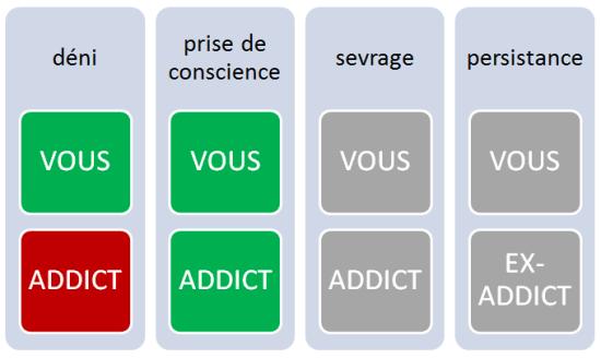 Tableau - Sortir de la drogue - Phases de déni et de prise de conscience - Cabinet Social, Stéphanie LADEL