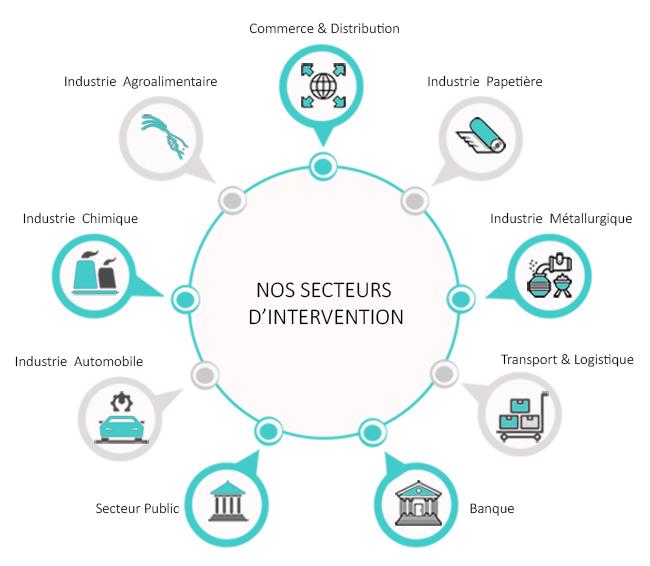 Domaines-d'intervention du Cabinet Stéphanie Dugué