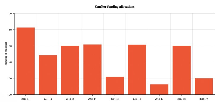 CanNor funding allocations year-on-year since the agency's inception