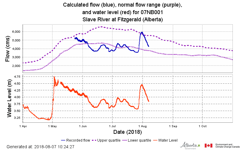 Graphs show water level and flow for the Slave River at Fitzgerald (Alberta) in 2018. Alberta Government.